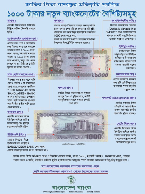How To Identify Real And Fake Bangladeshi 1000 Taka Note