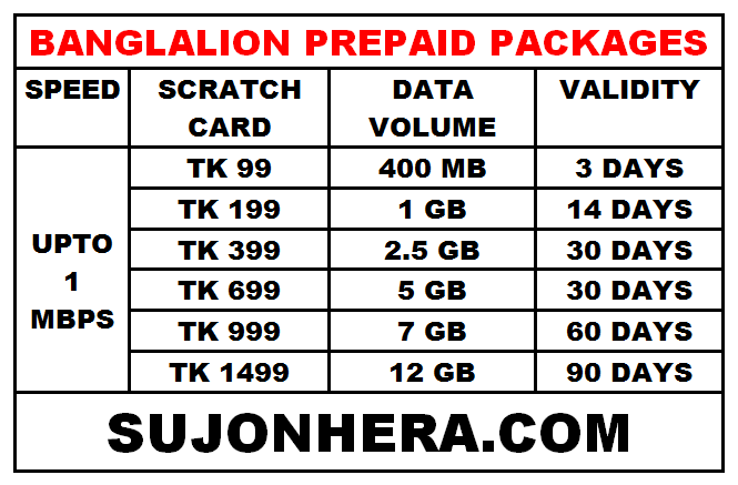 Banglalion Wimax new Prepaid PlansPackages