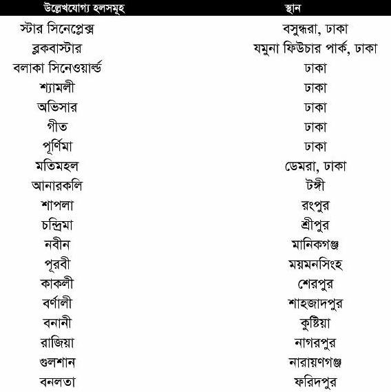 Zero Degree Bangla Movie Hall List Dhaka