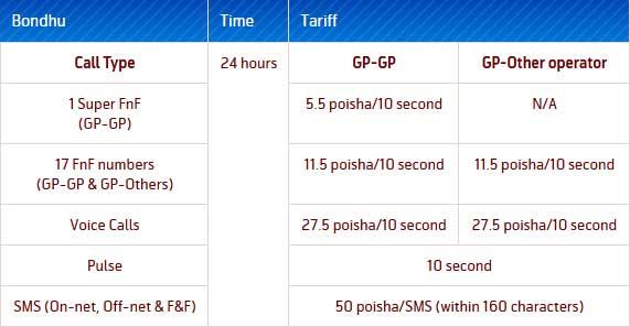 Grameenphone Bondhu Package Call Rates